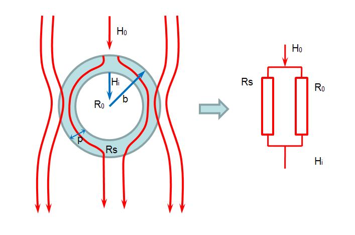 低频磁场的屏蔽    根据电磁屏蔽的基本原理